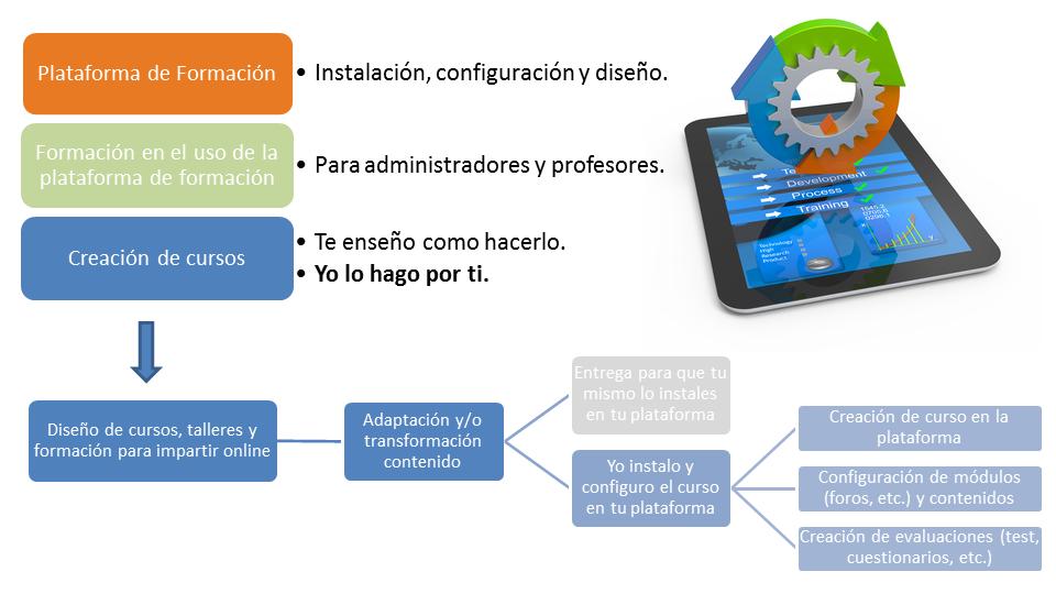 Plataforma Moodle, Diseño y desarrollo de contenidos e-learning. Cursos Moodle